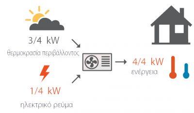 sky air energy